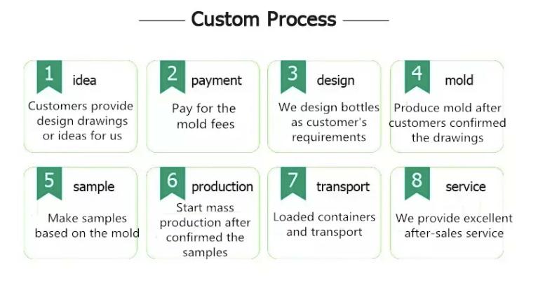 custom glass bottle process